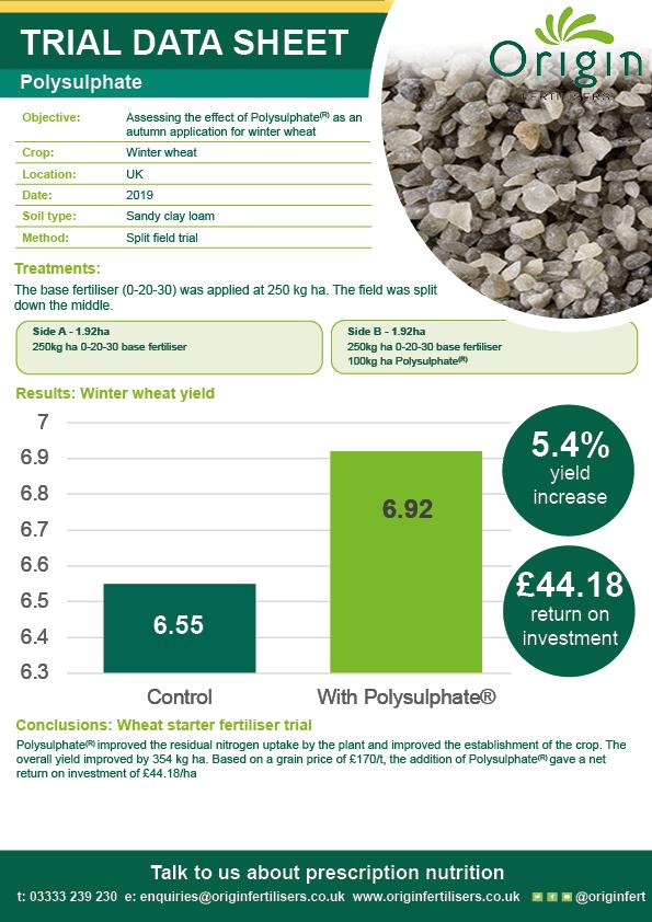 New brand Polysulphate Winter Wheat starter fertiliser 2019 trial data sheet
